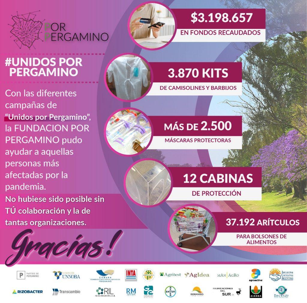 La Fundación Por Pergamino recaudó $3.198.657 y 37.192 artículos 1