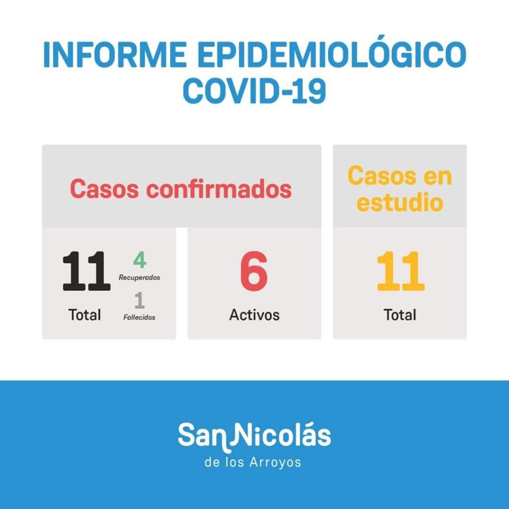 San Nicolás: 2 nuevos positivos de Coronavirus 1