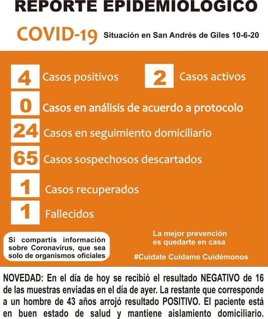 San Andrés de Giles: nuevo caso positivo de COVID-19 1