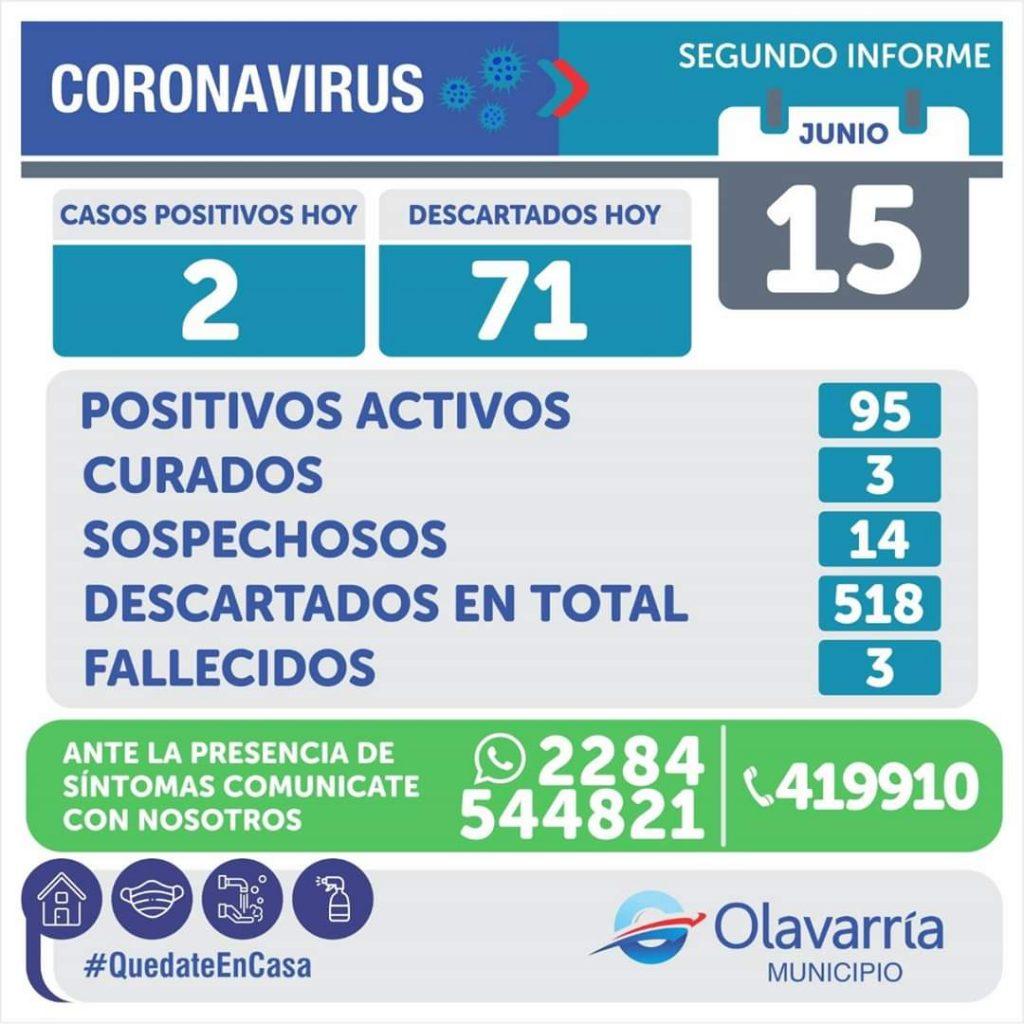 CORONAVIRUS: Olavarría tiene 95 casos positivos activos para COVID-19 1