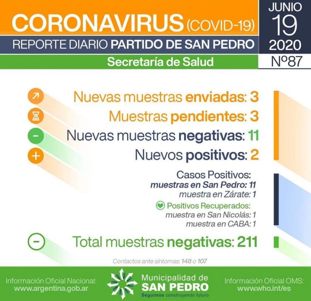 CORONAVIRUS: se confirmaron dos nuevos casos positivos en San Pedro 1