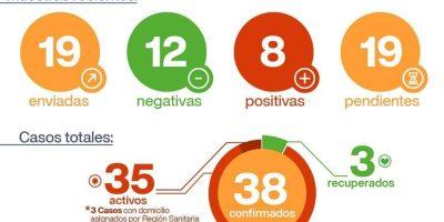 CORONAVIRUS: ocho nuevos casos positivos en San Pedro 2