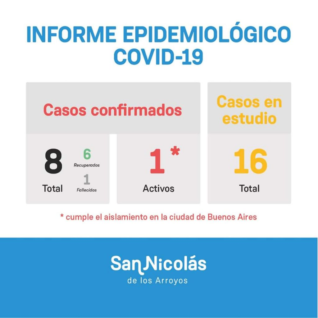 San Nicolás informó que los cuatro casos confirmados en Olavarría fueron un error de testeo 1