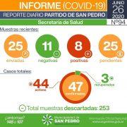 CORONAVIRUS: ocho nuevos casos positivos en San Pedro 5