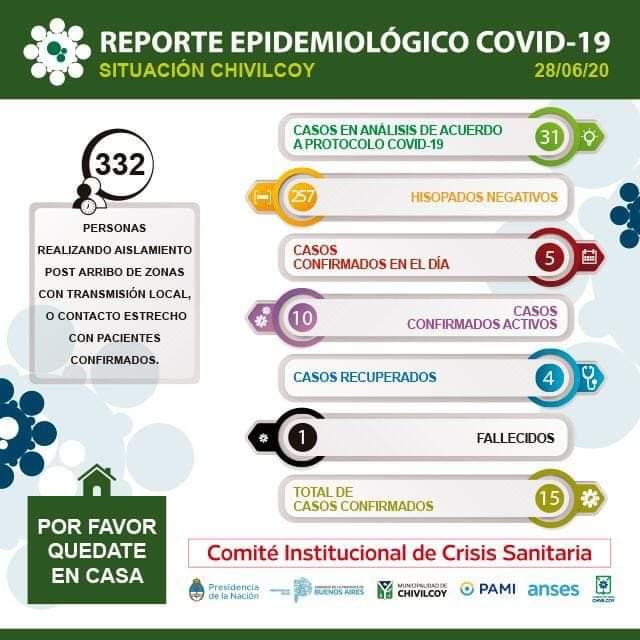 CORONAVIRUS: cinco nuevos casos positivos en Chivilcoy 1