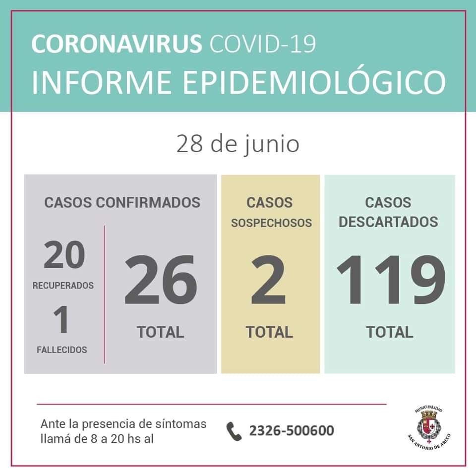 CORONAVIRUS: un nuevo caso positivo en San Antonio de Areco 1