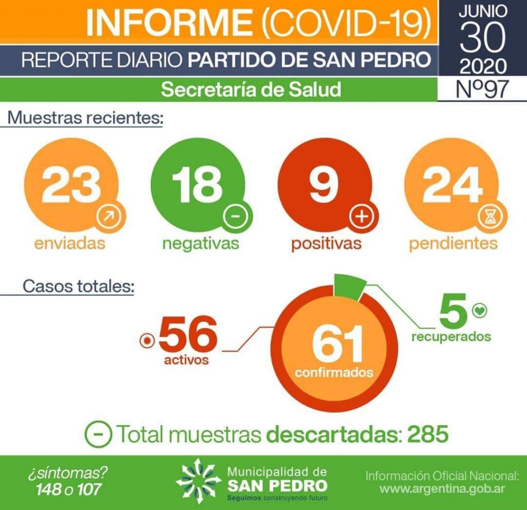 CORONAVIRUS: nueve nuevos casos positivos en San Pedro 1
