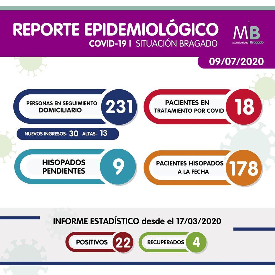 Bragado: cinco nuevos casos positivos de coronavirus 1