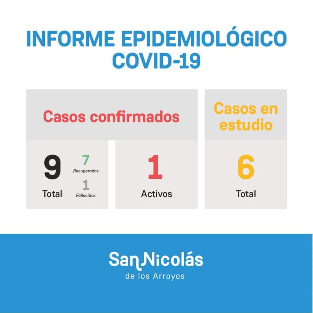 San Nicolás: un nuevo caso positivo de Coronavirus 1