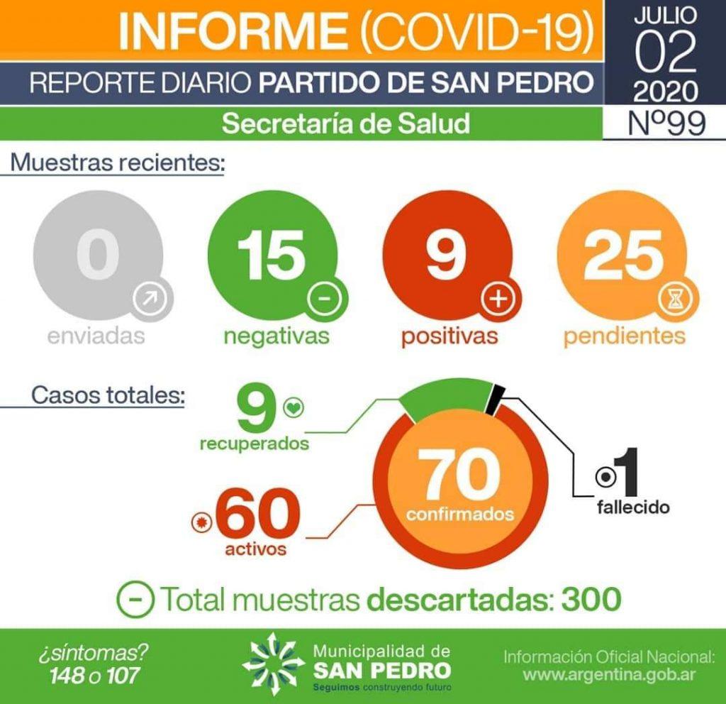 San Pedro: nueve nuevos casos positivos de Coronavirus 1