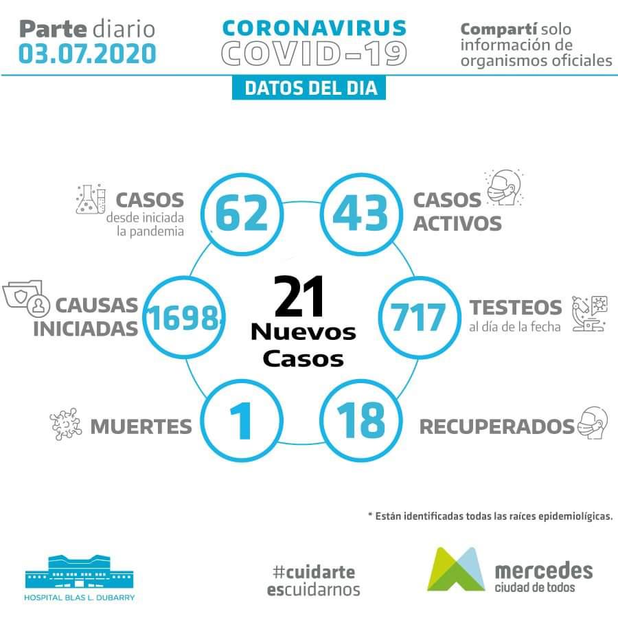 Mercedes: 21 nuevos casos positivos de coronavirus 1