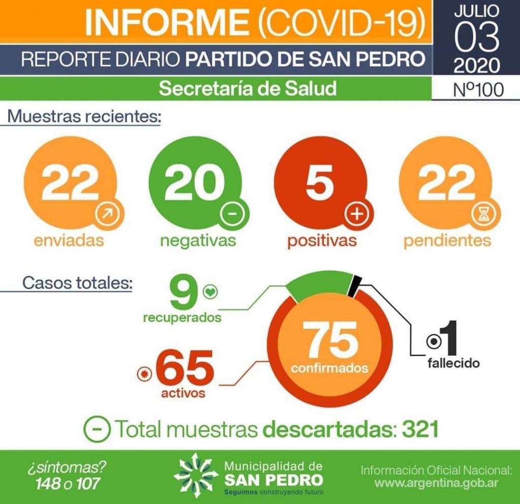 San Pedro: cinco nuevos casos positivos de Coronavirus 1