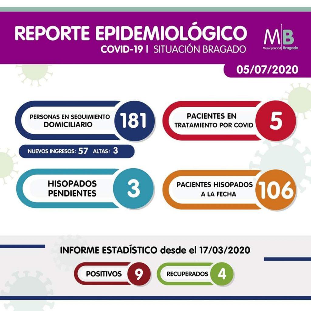 Bragado: nueve casos positivos totales para coronavirus 1