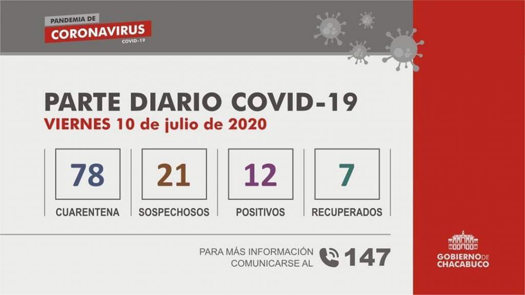 Chacabuco: un nuevo caso positivo de Coronavirus 1