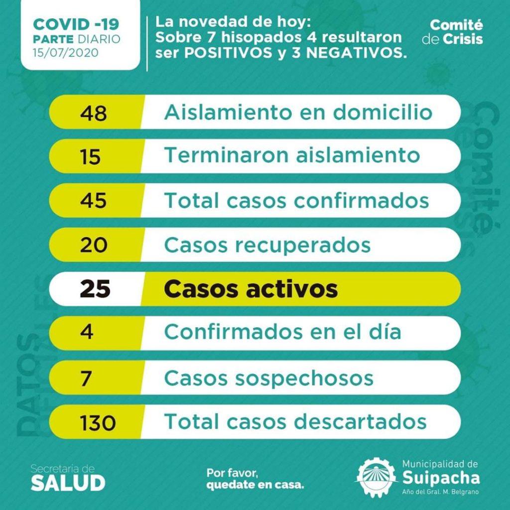 Suipacha: cuatro nuevos casos positivos de Coronavirus 1
