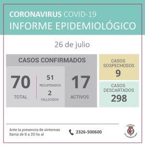 San Antonio de Areco: Falleció una persona por Coronavirus 1