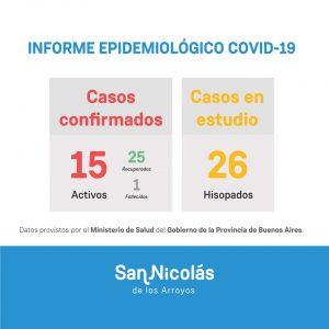 San Nicolás tiene dos nuevos casos de Coronavirus 1