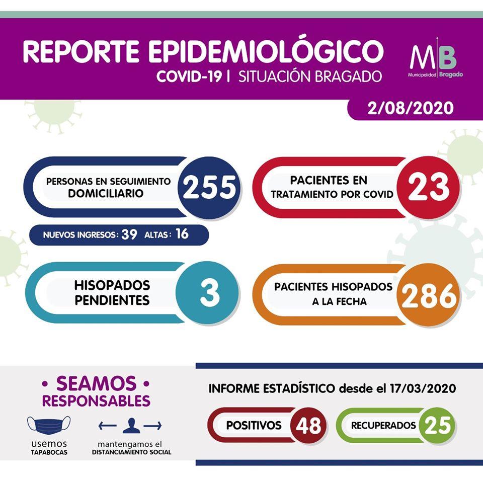 Ocho nuevos casos positivos de Coronavirus en Bragado 1