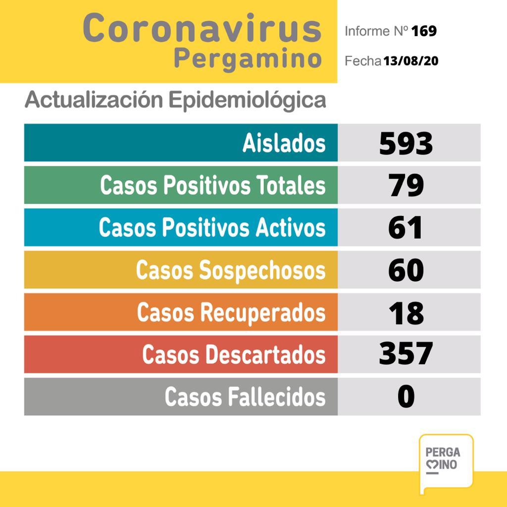 CORONAVIRUS: 7 nuevos casos positivos y 60 sospechosos 1