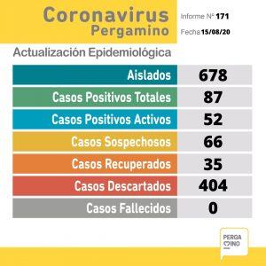 Coronavirus: 1 positivo y 12 recuperados en Pergamino 1