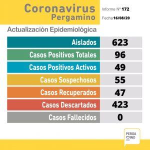 CORONAVIRUS: 9 nuevos casos positivos 1