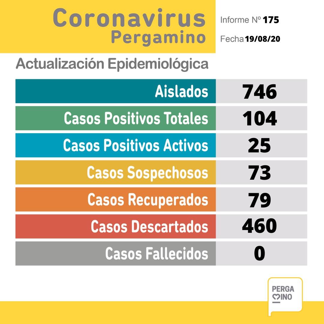 CORONAVIRUS: 2 nuevos casos positivos y 73 sospechosos en Pergamino 1