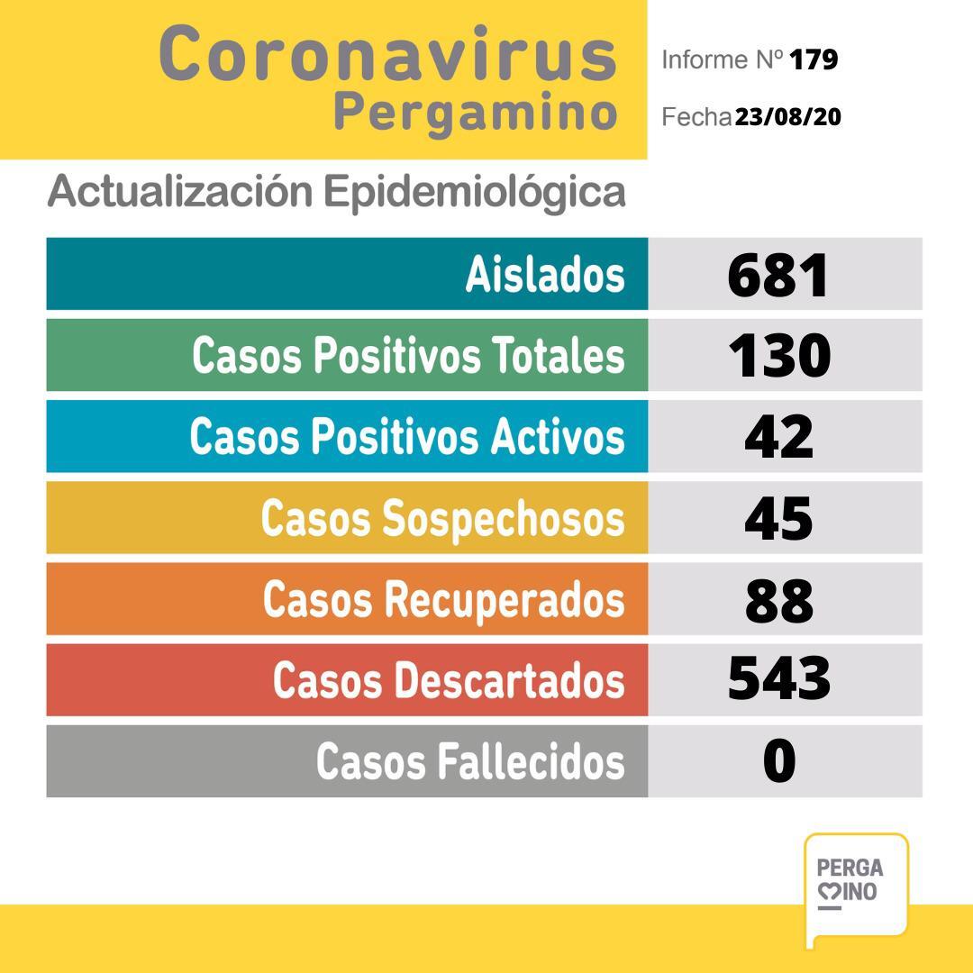 Pergamino tiene 12 nuevos casos de Coronavirus y 45 sospechosos 1