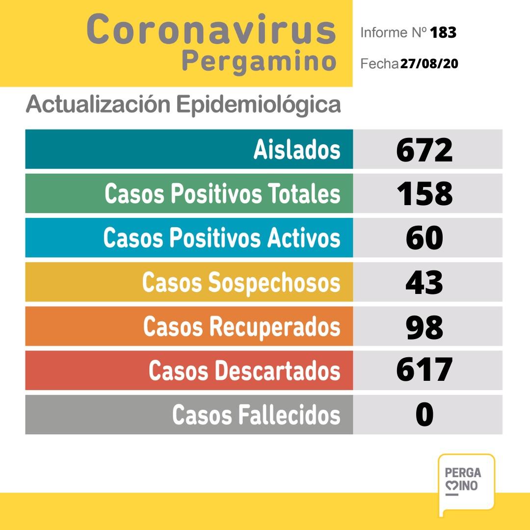 CORONAVIRUS: 13 nuevos casos positivos y 43 sospechosos en Pergamino 1
