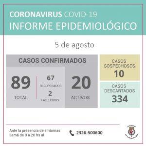 San Antonio de Areco confirmó tres nuevos casos de Coronavirus 1