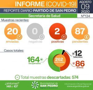 San Pedro tiene dos nuevos positivos de Coronavirus 1