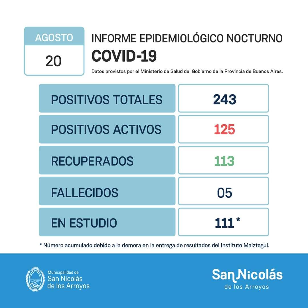 San Nicolás llegó a los 243 casos de Coronavirus desde iniciada la pandemia 1