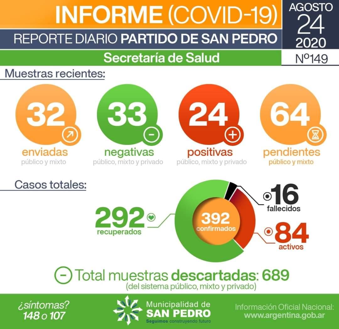San Pedro: 24 resultados positivos y 2 nuevas víctimas confirmadas por Coronavirus 1