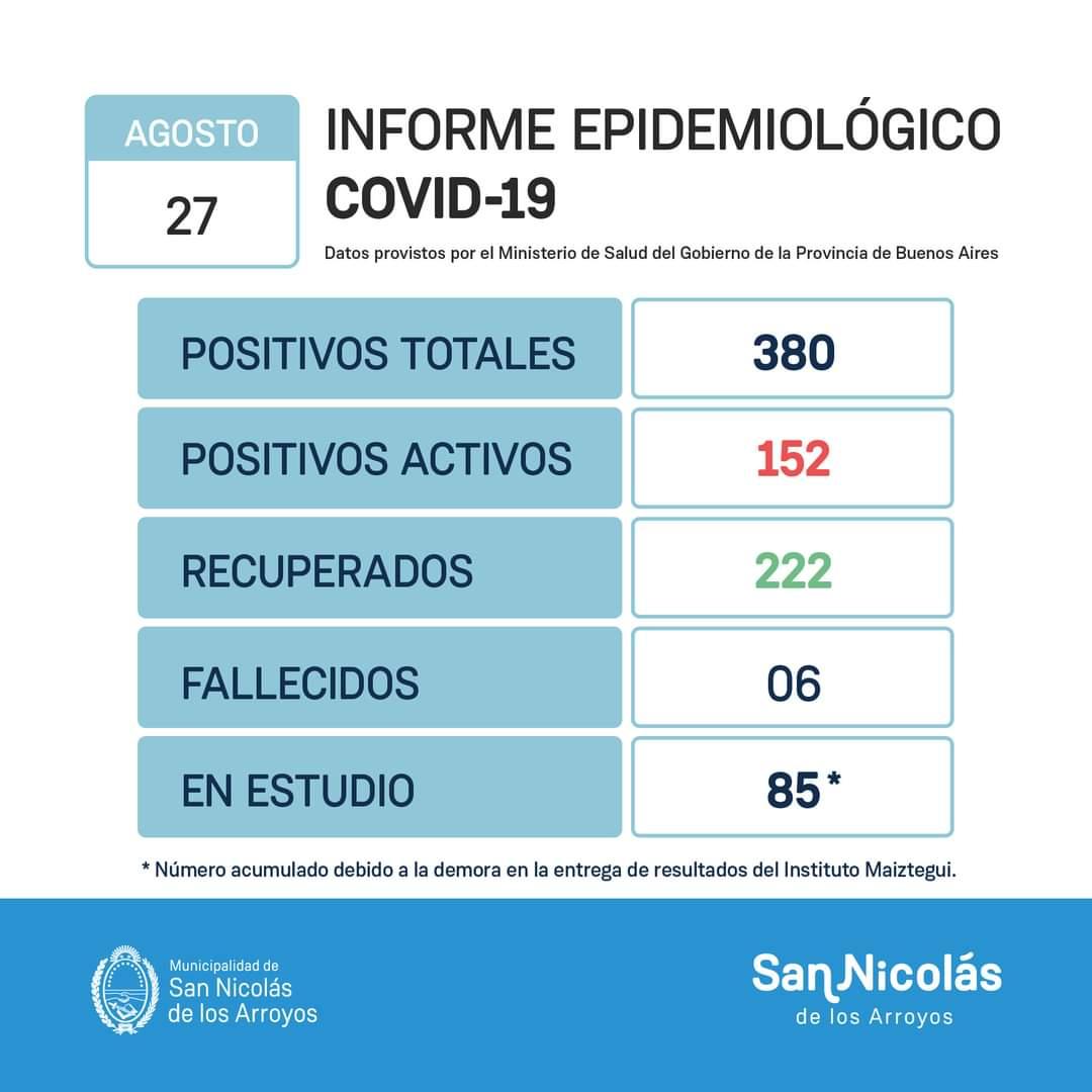 San Nicolás confirmó 34 nuevos casos positivos y el sexto fallecimiento por Coronavirus 1