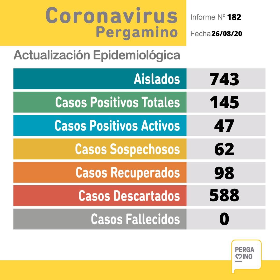 CORONAVIRUS: 11 nuevos positivos y 62 sospechosos en Pergamino 1