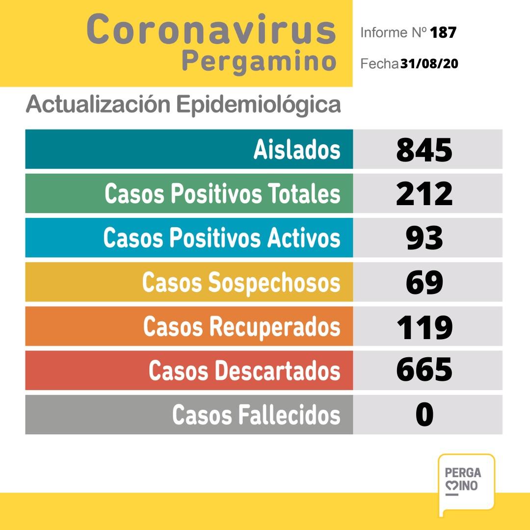 CORONAVIRUS: sin nuevos resultados, son 69 los sospechosos en Pergamino 1