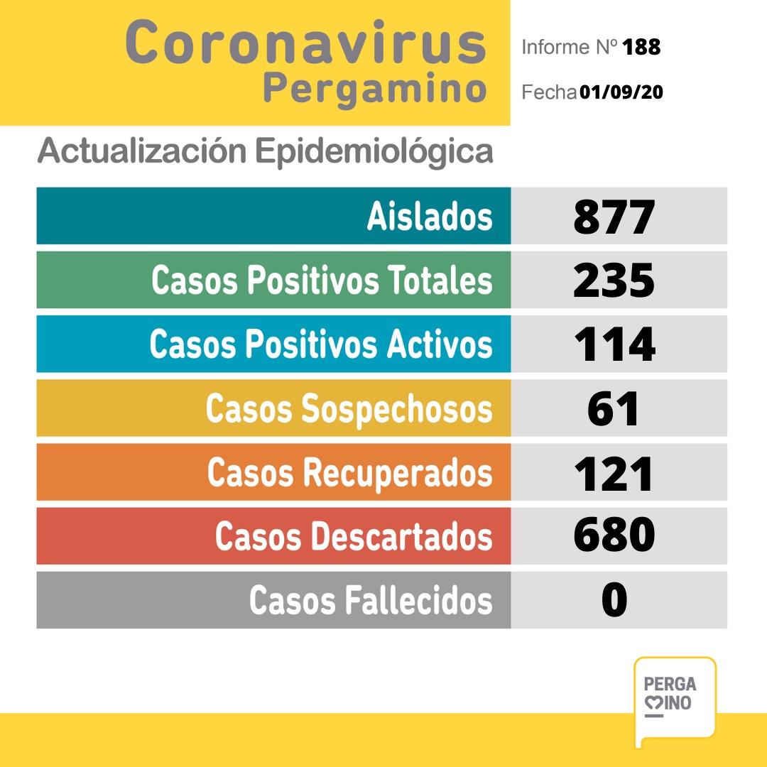 CORONAVIRUS: 23 nuevos casos positivos en Pergamino 1