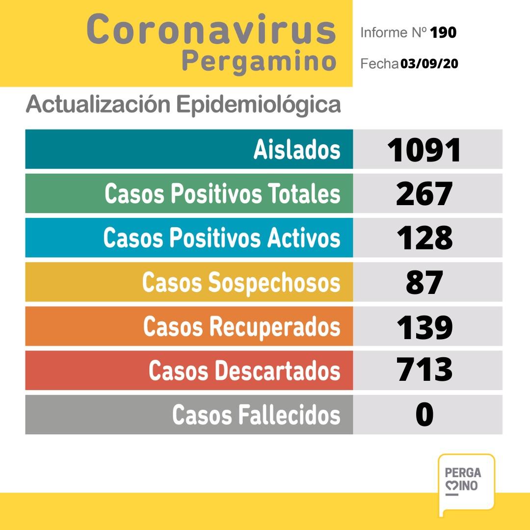 CORONAVIRUS: 12 nuevos casos positivos, 7 recuperados y 87 casos sospechosos en Pergamino 1