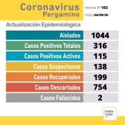 CORONAVIRUS: 15 nuevos casos positivos, 20 recuperados y 138 sospechosos en Pergamino 12