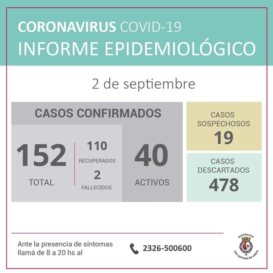 San Antonio de Areco confirmó 16 nuevos casos de Coronavirus 1