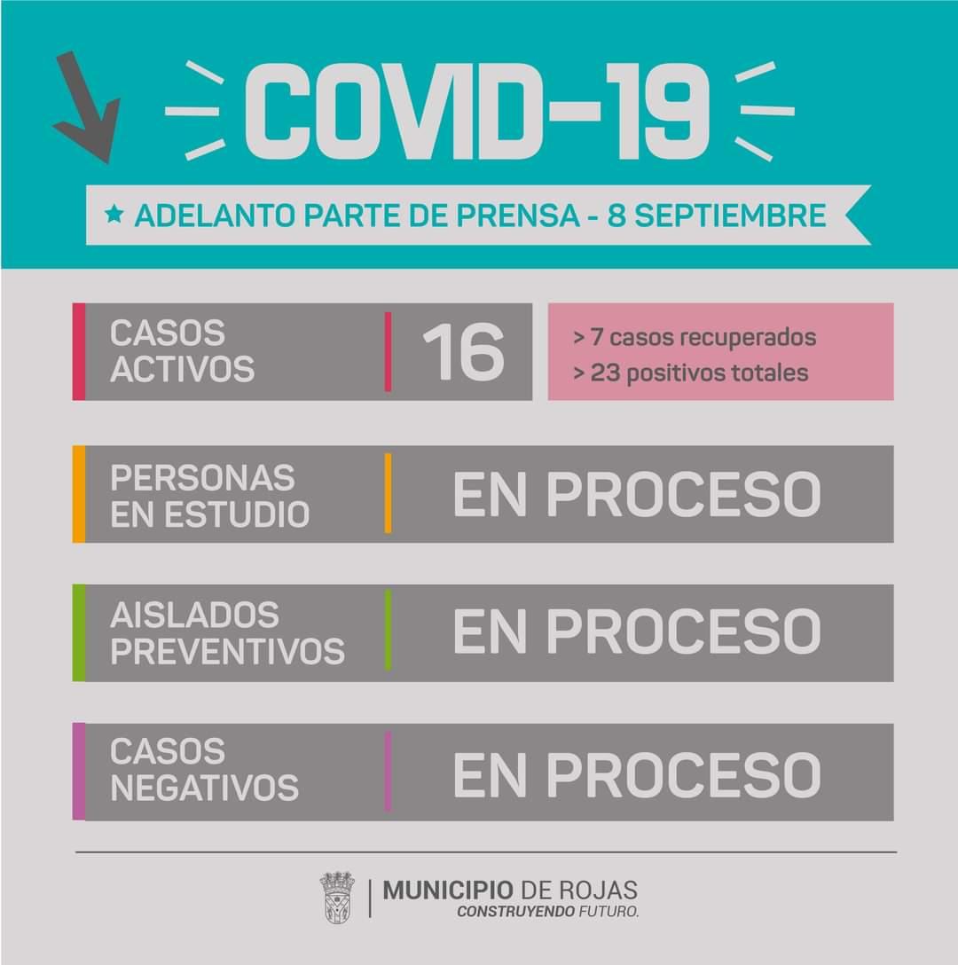 AHORA: Rojas tiene 8 nuevos casos positivos de Coronavirus 1