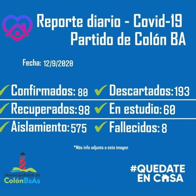 Colón informó una nueva víctima por Coronavirus, 2 nuevos casos positivos y 8 recuperados. 1