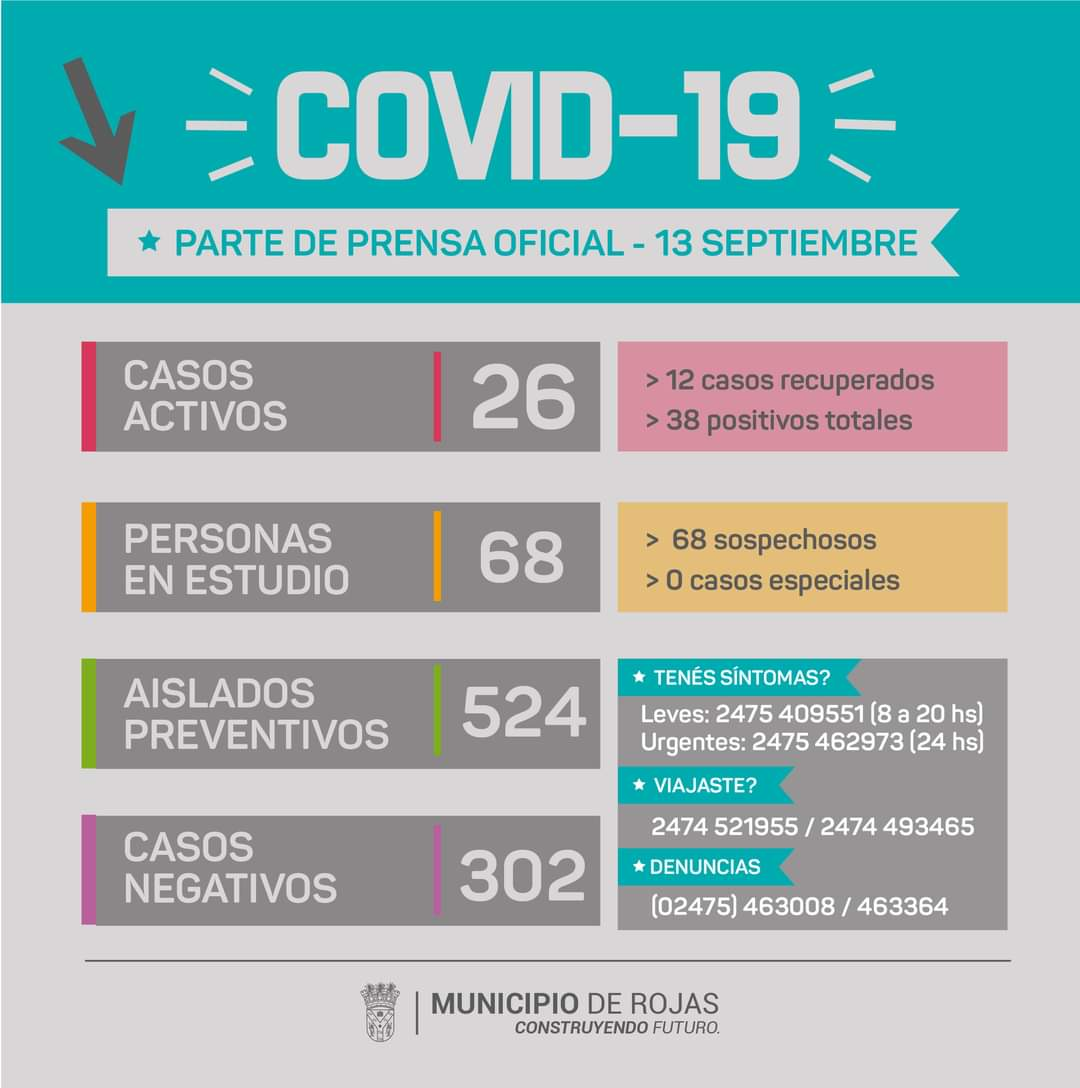 Rojas tiene 4 nuevos casos de Coronavirus 1