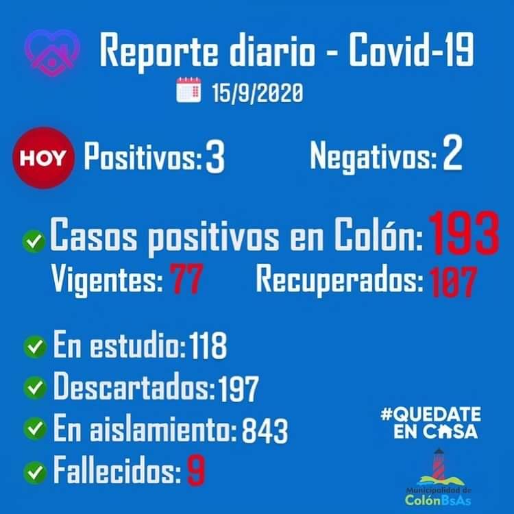 Colón confirmó 3 nuevos casos positivos de Coronavirus 1