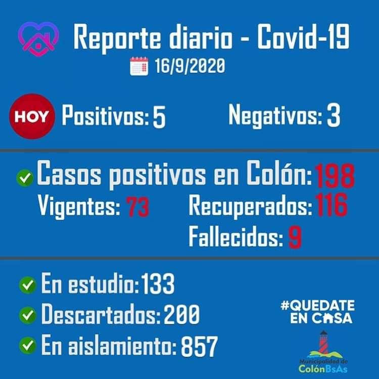 Colón comunicó 5 nuevos casos positivos de Coronavirus y 9 recuperados 1