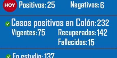 Colón confirmó 4 fallecidos por Coronavirus, 26 positivos y 13 recuperados desde el último parte 7