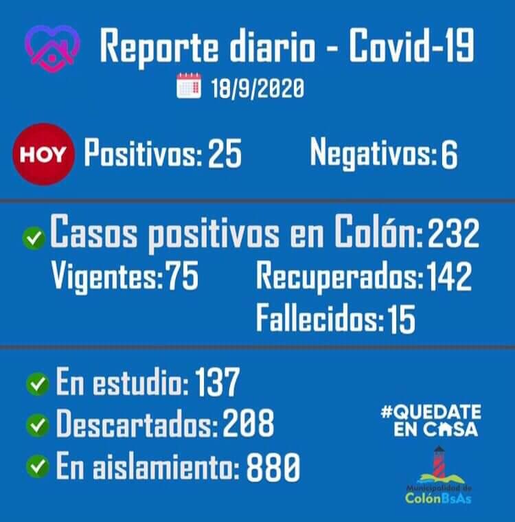 Colón confirmó 4 fallecidos por Coronavirus, 26 positivos y 13 recuperados desde el último parte 1