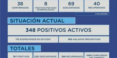 Junín tiene 46 nuevos casos positivos de Coronavirus, 40 recuperados y 2 nuevos fallecidos. 10