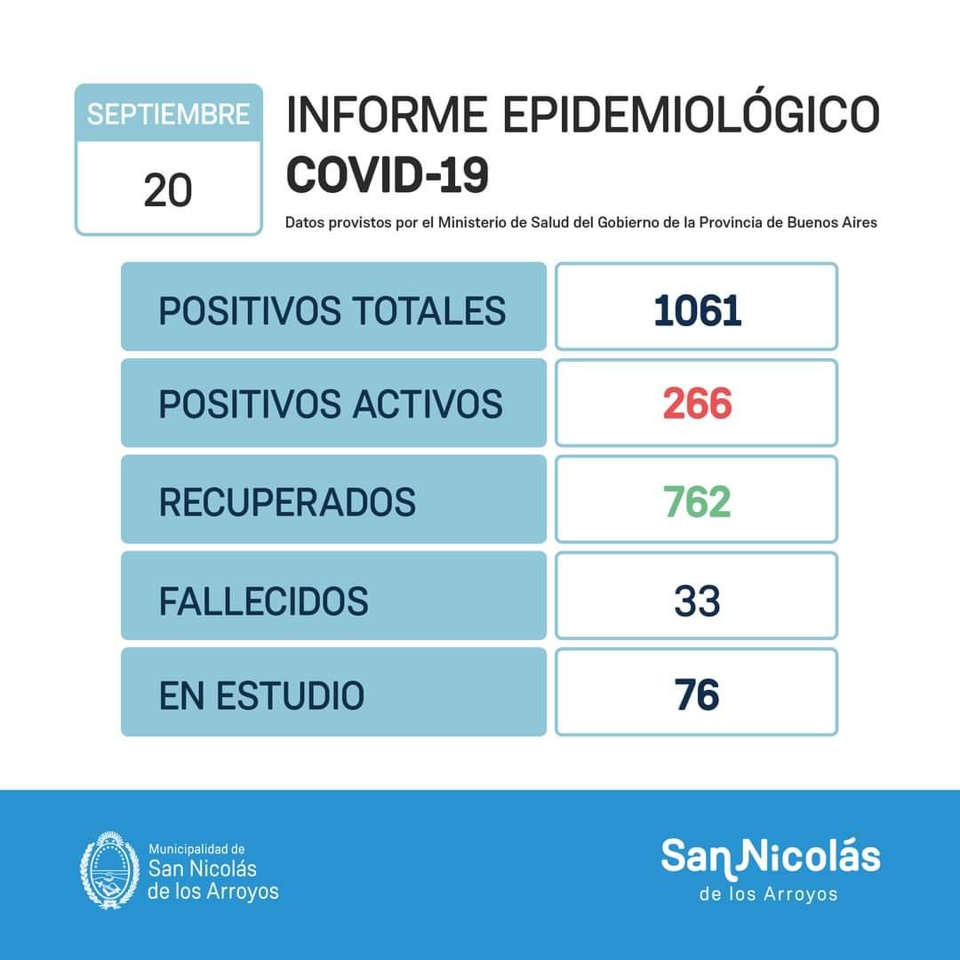 San Nicolás confirmó 33 nuevos casos de Coronavirus, 22 recuperados y un fallecido desde el último parte 1
