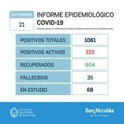 San Nicolás sin resultados hoy, confirmó 42 nuevos recuperados y 2 fallecidos desde el último parte 11
