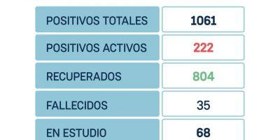 San Nicolás sin resultados hoy, confirmó 42 nuevos recuperados y 2 fallecidos desde el último parte 7